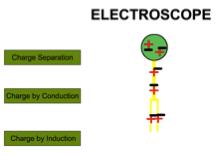 Electroscope