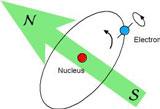 electron diagram
