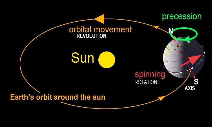 Earth Orbit and Rotation